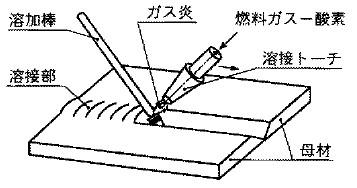 ガス溶接の関連図