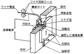 エレクトロスラグ溶接の関連図