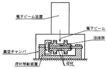 電子ビーム溶接の関連図