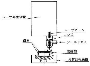レーザビーム溶接の関連図
