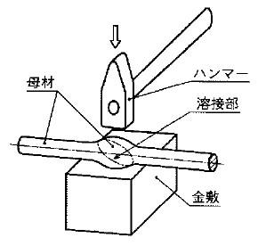 鍛接の関連図