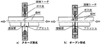 ガス圧接の関連図