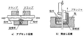 常温圧接の関連図