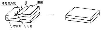 爆発圧接の関連図