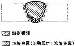 溶接金属、熱影響部の模式図