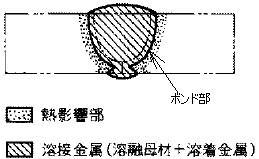 溶接部の模式図
