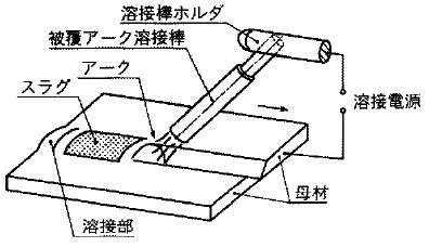 被覆アーク溶接の関連図