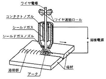 ガスシールドアーク溶接の関連図