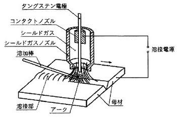 ティグ溶接(TIG溶接)の関連図