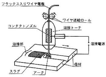 セルフシールドアーク溶接の関連図