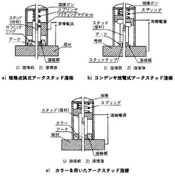アークスタッド溶接の関連図