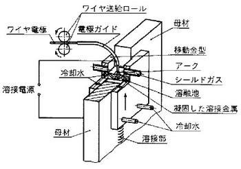 エレクトロガスアーク溶接の関連図