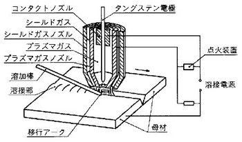 プラズマ溶接の関連図