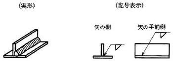 図 a)矢の側又は手前側の溶接