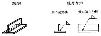 図 b)矢の反対側又は向こう側の溶接