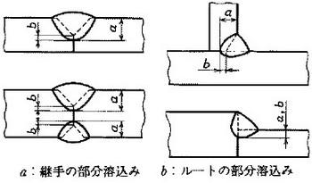 部分溶込みの参考図