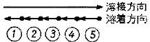 後退法(溶着順序の−)の参考図