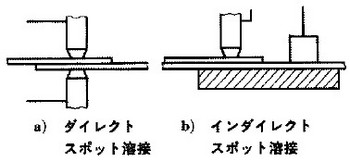ダイレクトスポット溶接、インダイレクトスポット溶接の関連図