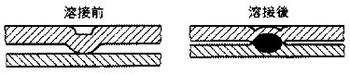 プロジェクション溶接の参考図