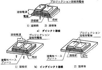プロジェクション溶接の関連図