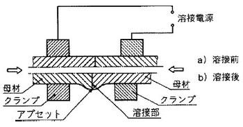 アプセット溶接の関連図