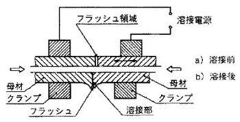 フラッシュ溶接の関連図