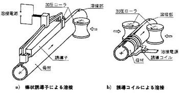高周波誘導圧接の参考図