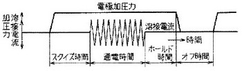 通電時間の参考図