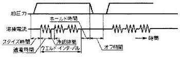 パルセーション制御の参考図