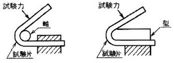 ガイド曲げ試験(巻付け曲げ試験)の参考図