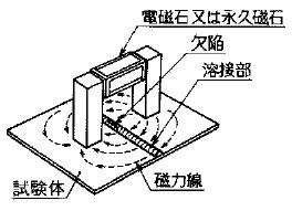 極間法(磁粉探傷試験の−)の参考図