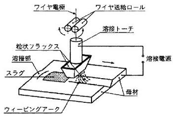 サブマージアーク溶接の関連図
